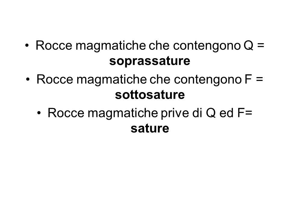 Rocce magmatiche che contengono Q = soprassature