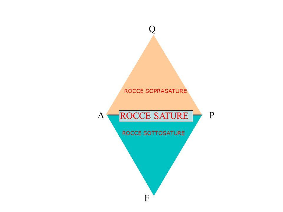 Q ROCCE SOPRASATURE A ROCCE SATURE P ROCCE SOTTOSATURE F