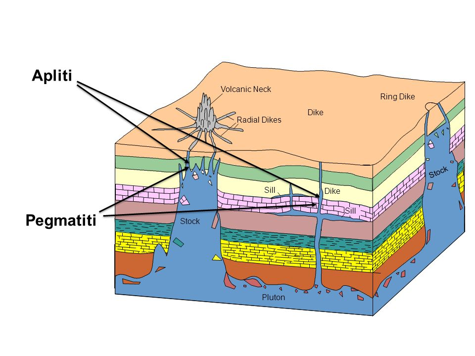 Apliti Pegmatiti Volcanic Neck Ring Dike Radial Dikes Stock Dike Sill