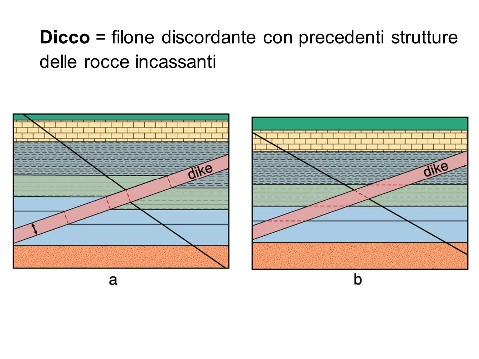 Dicco = filone discordante con precedenti strutture