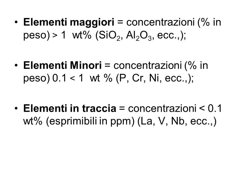 Elementi maggiori = concentrazioni (% in peso) > 1 wt% (SiO2, Al2O3, ecc.,);