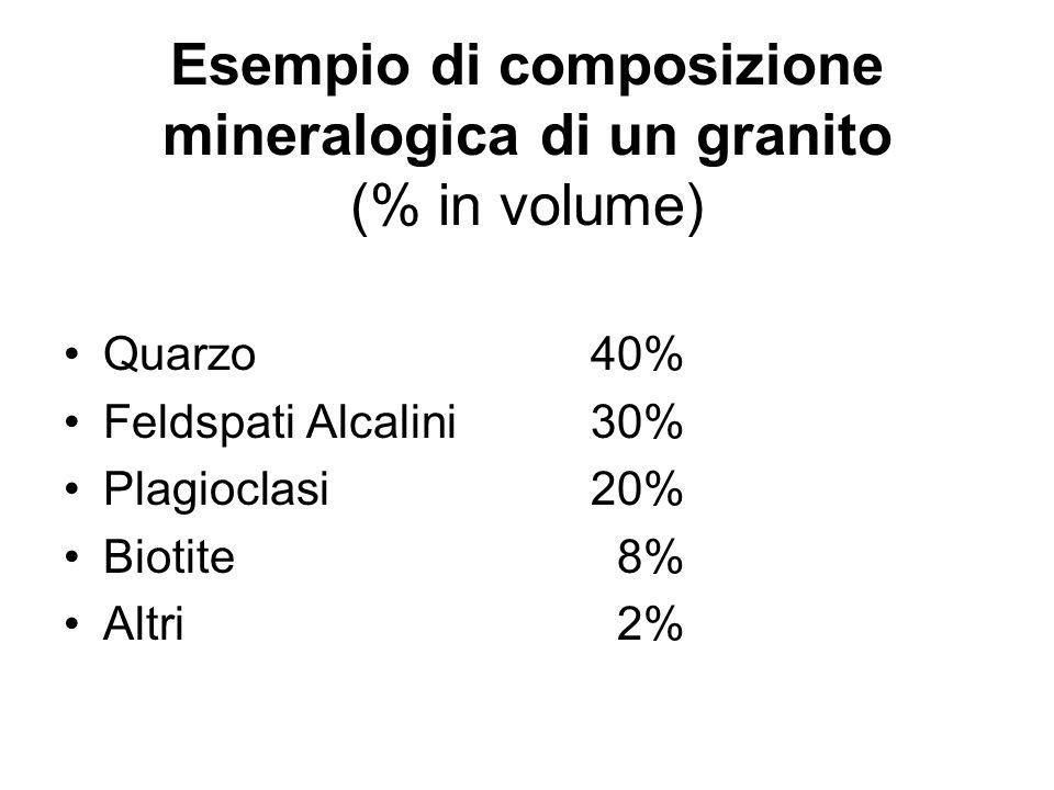 Esempio di composizione mineralogica di un granito (% in volume)