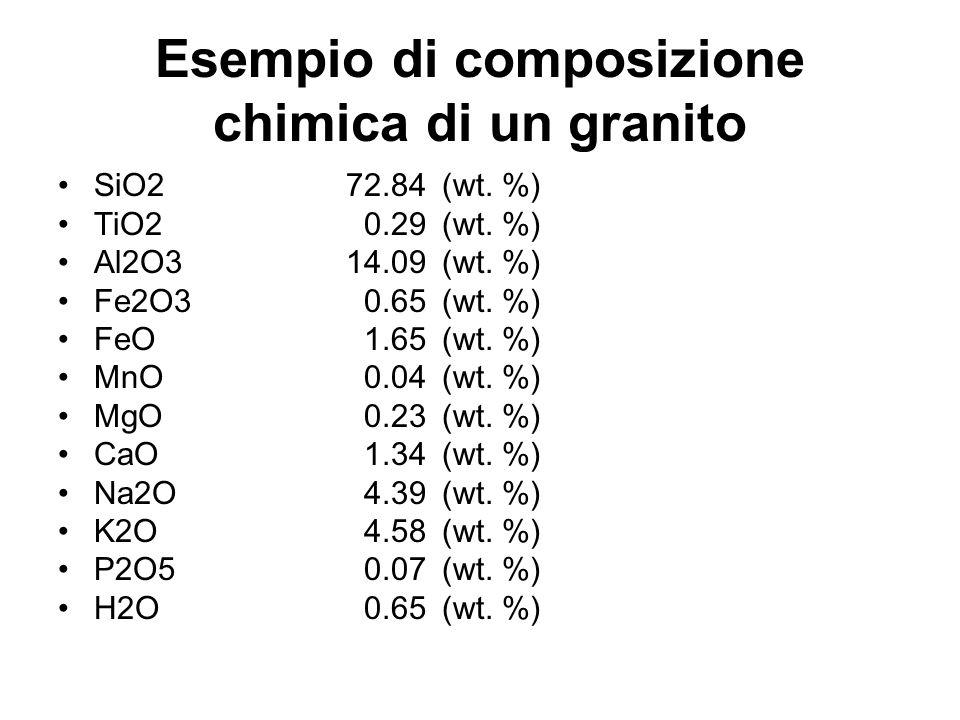 Esempio di composizione chimica di un granito