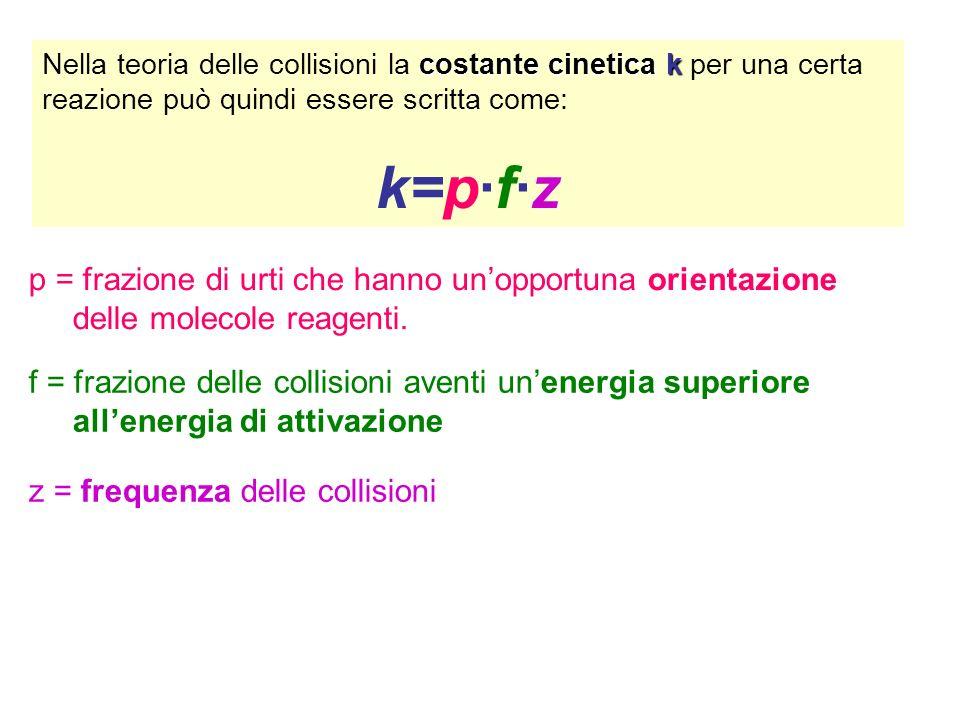k=p·f·z p = frazione di urti che hanno un'opportuna orientazione
