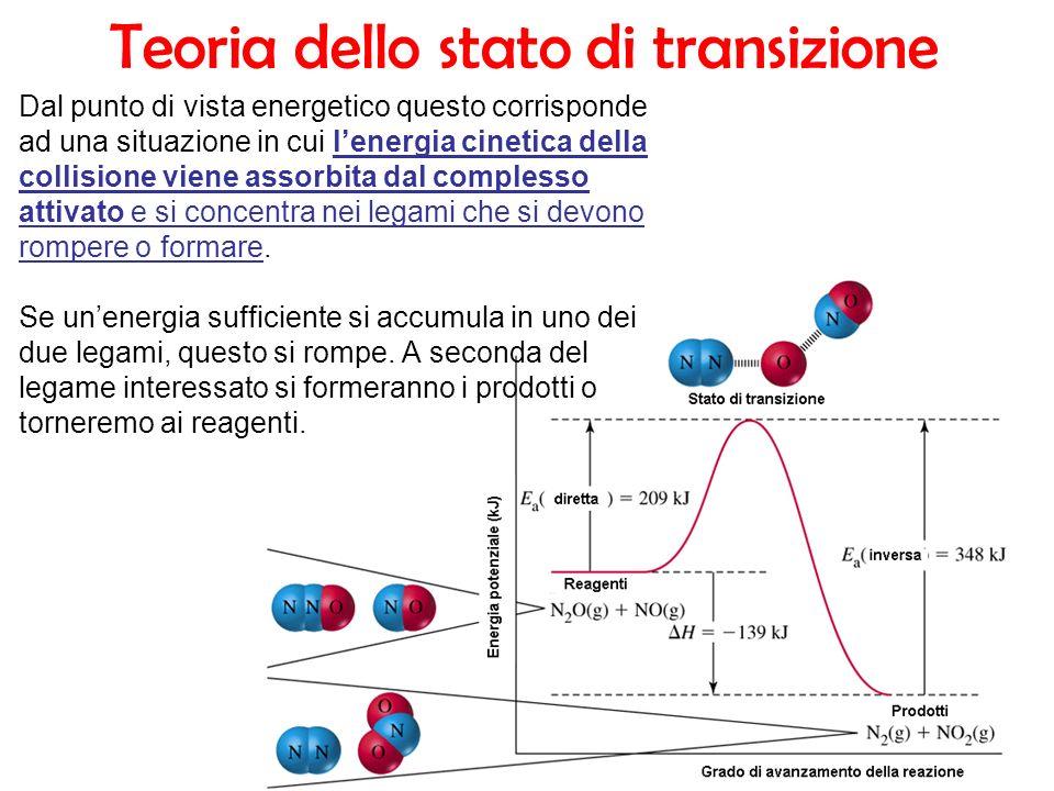 Teoria dello stato di transizione