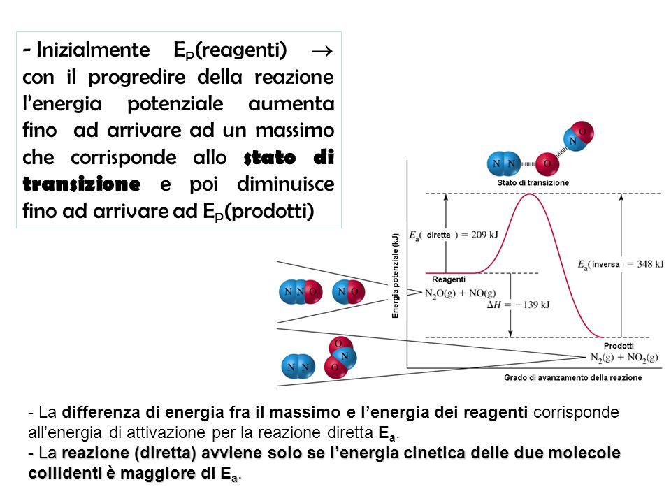 Inizialmente EP(reagenti)  con il progredire della reazione l'energia potenziale aumenta fino ad arrivare ad un massimo che corrisponde allo stato di transizione e poi diminuisce fino ad arrivare ad EP(prodotti)