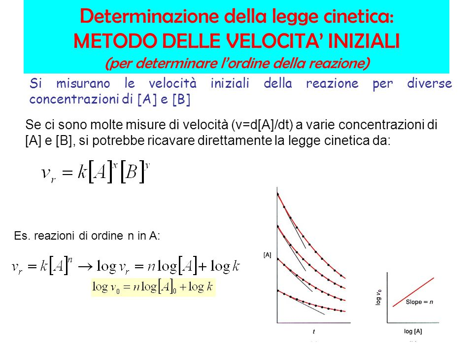 Determinazione della legge cinetica: METODO DELLE VELOCITA' INIZIALI (per determinare l'ordine della reazione)