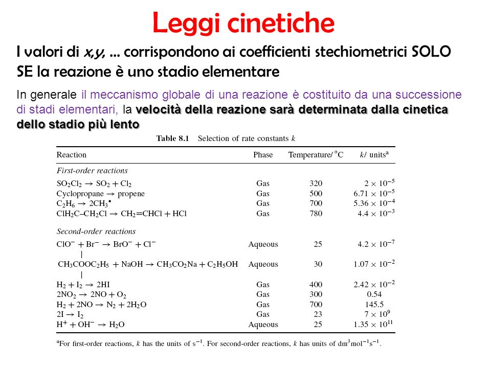 Leggi cinetiche I valori di x,y, ... corrispondono ai coefficienti stechiometrici SOLO SE la reazione è uno stadio elementare.
