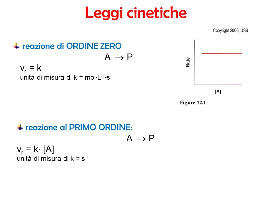 Leggi cinetiche reazione di ORDINE ZERO A  P vr = k
