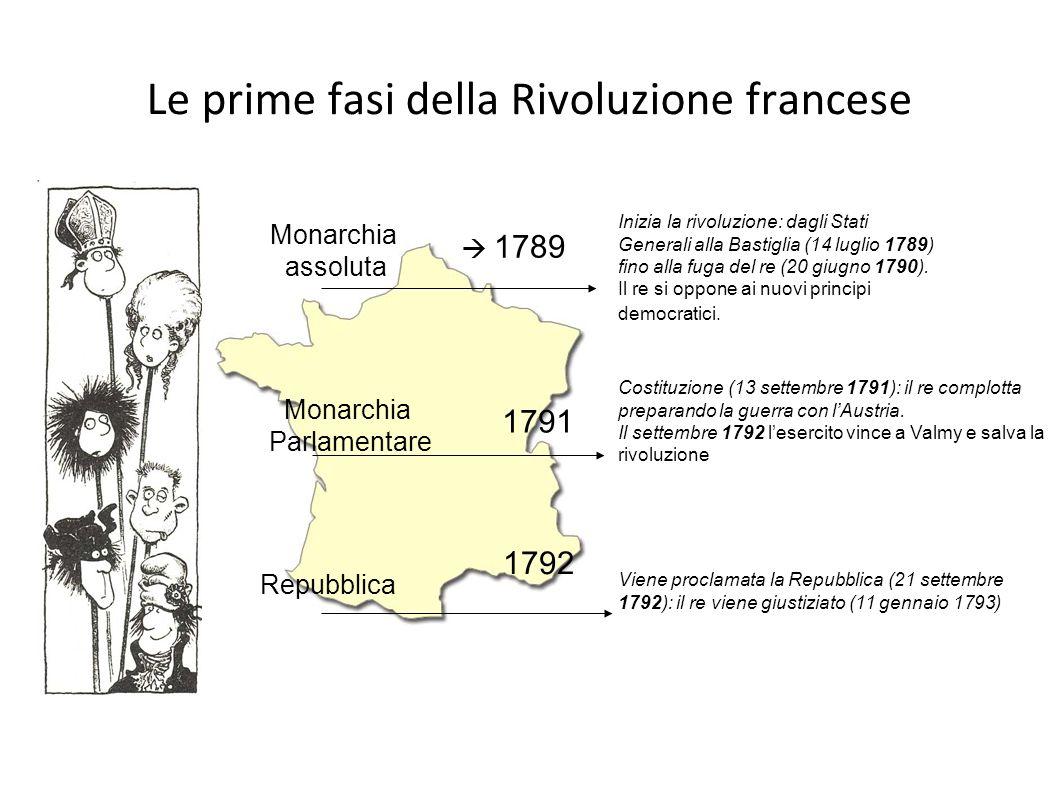 Le prime fasi della Rivoluzione francese