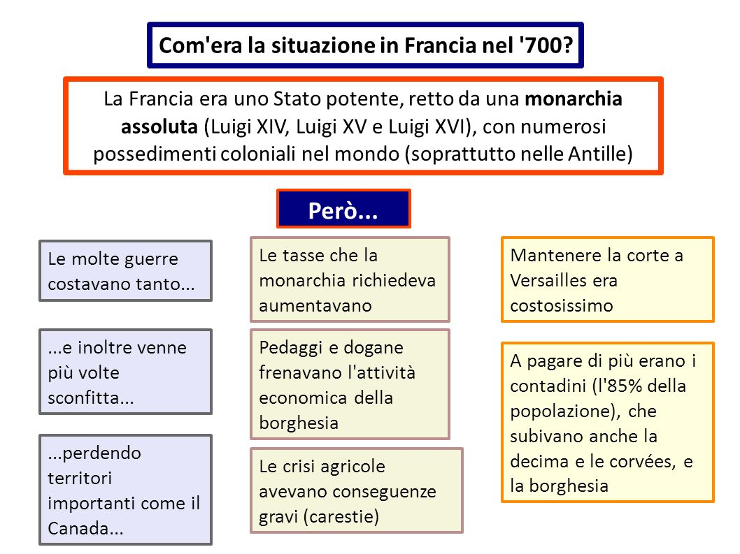 Però... Com era la situazione in Francia nel 700