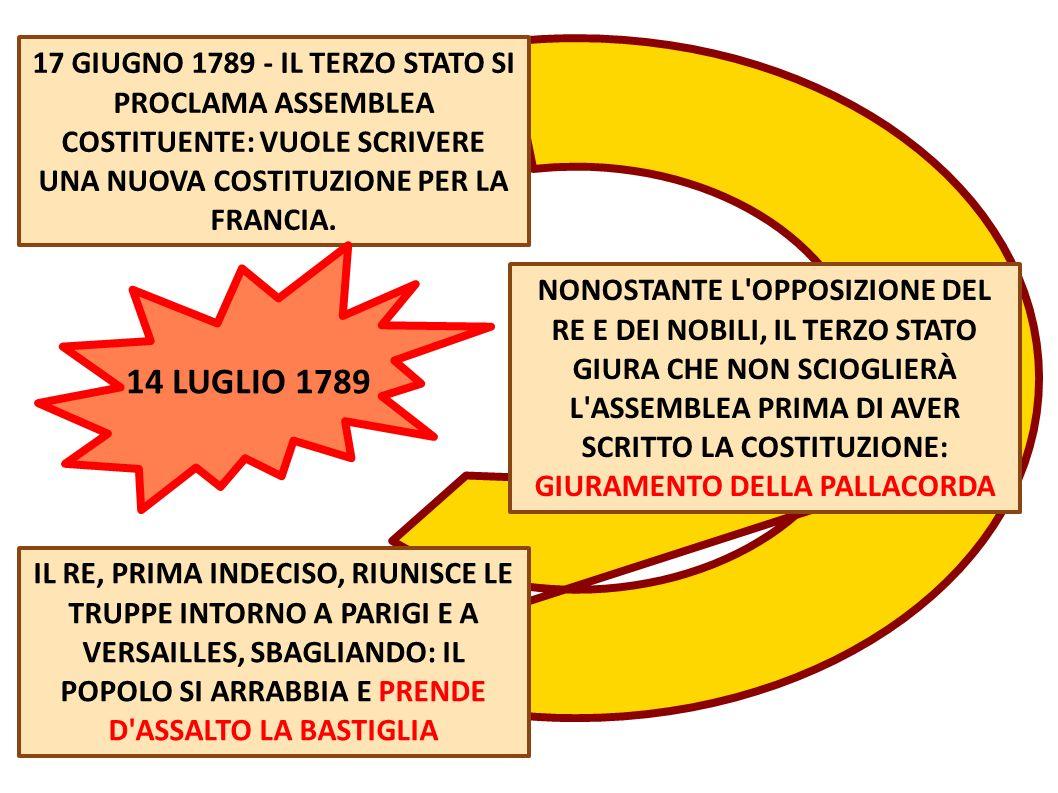 17 GIUGNO 1789 - IL TERZO STATO SI PROCLAMA ASSEMBLEA COSTITUENTE: VUOLE SCRIVERE UNA NUOVA COSTITUZIONE PER LA FRANCIA.