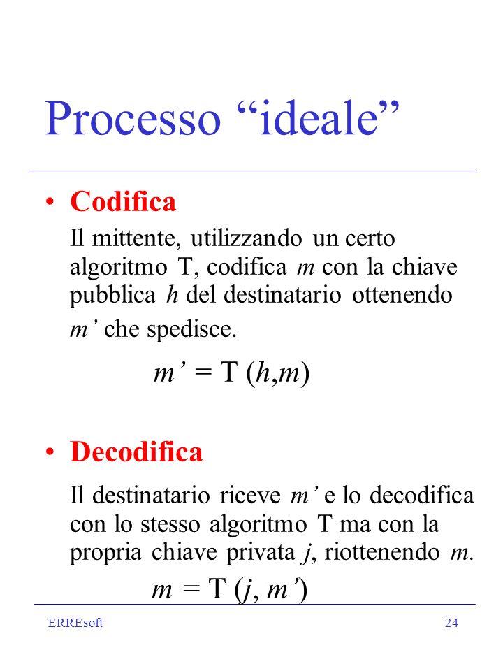 Processo ideale m' = T (h,m) Codifica Decodifica m = T (j, m')