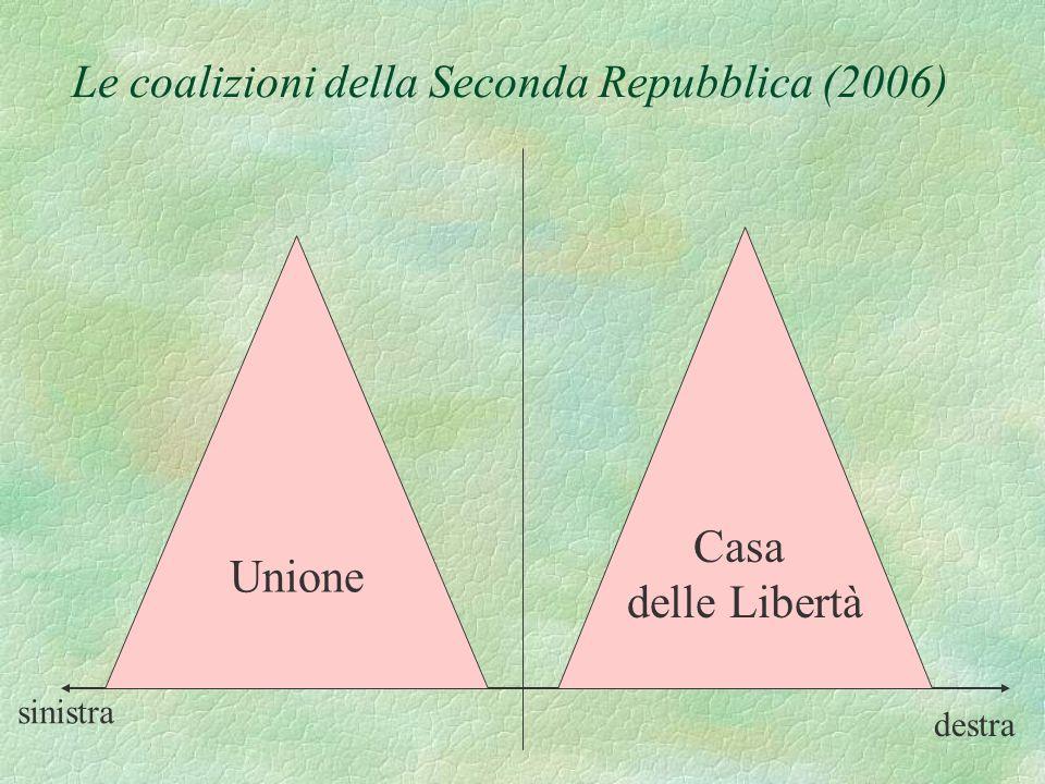 Le coalizioni della Seconda Repubblica (2006)