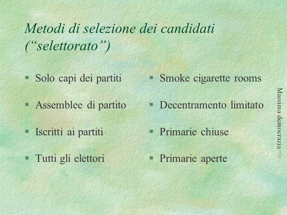 Metodi di selezione dei candidati ( selettorato )