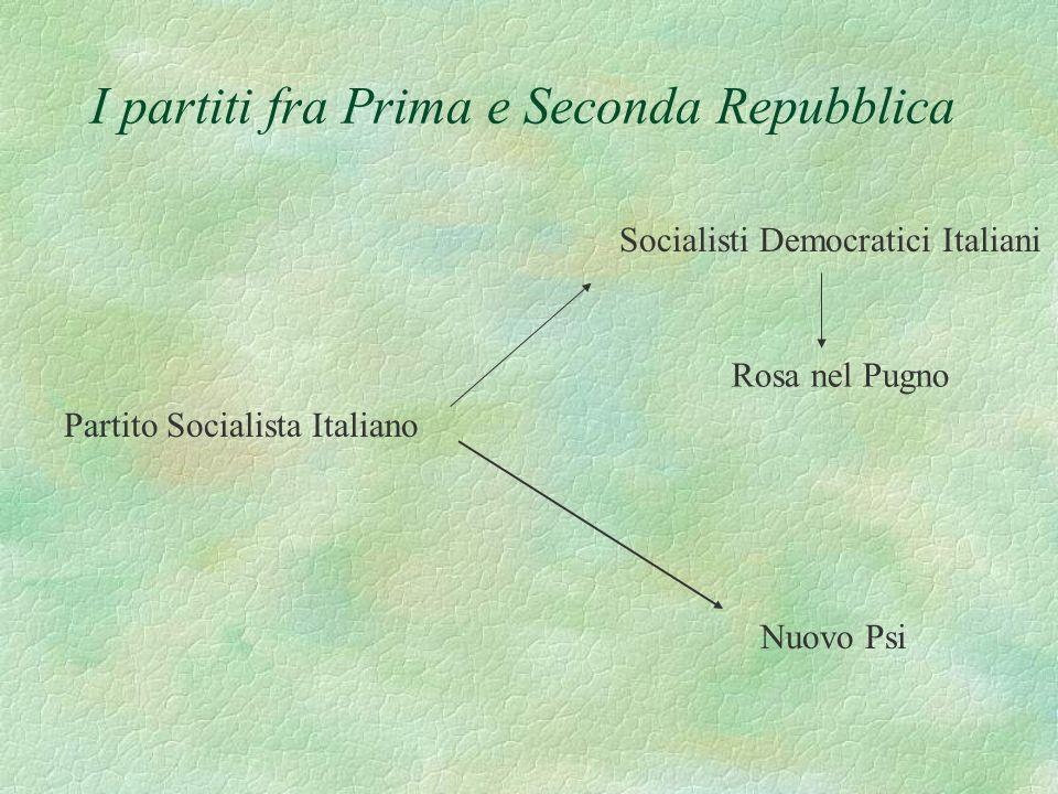 I partiti fra Prima e Seconda Repubblica