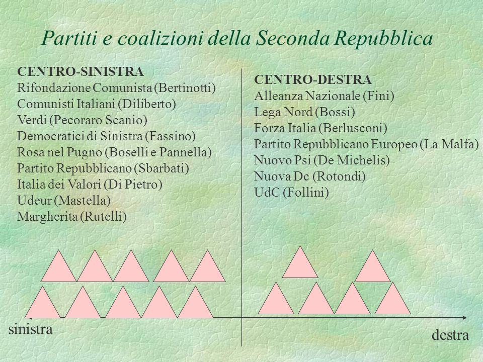 Partiti e coalizioni della Seconda Repubblica