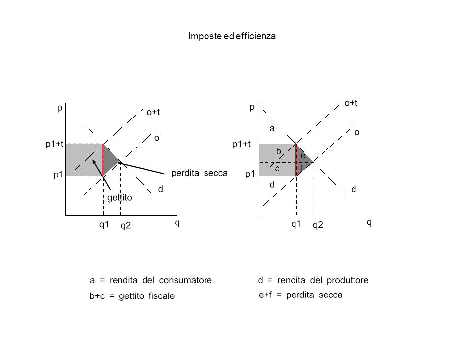 Imposte ed efficienza