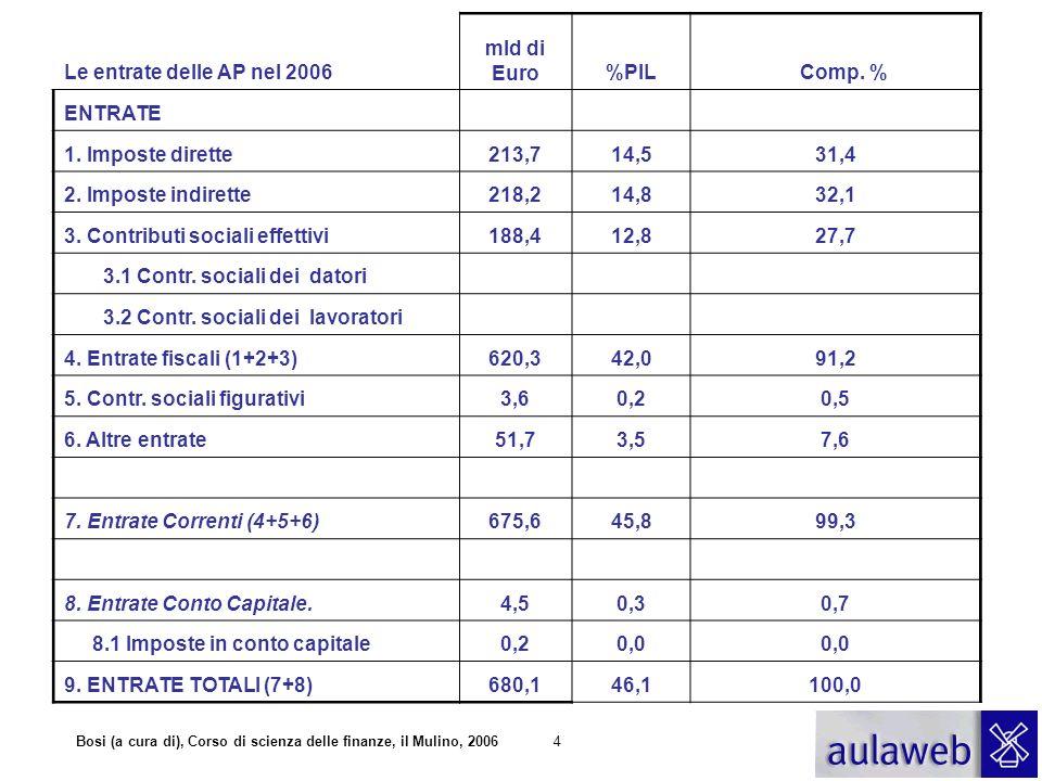 Le entrate delle AP nel 2006 mld di Euro. %PIL. Comp. % ENTRATE. 1. Imposte dirette. 213,7.
