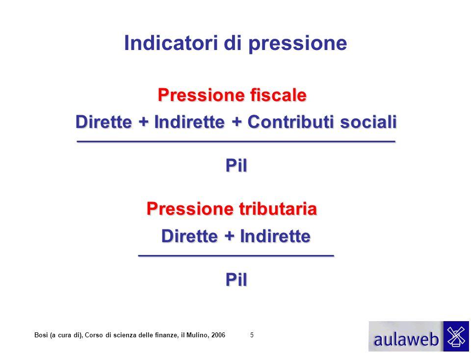 Indicatori di pressione