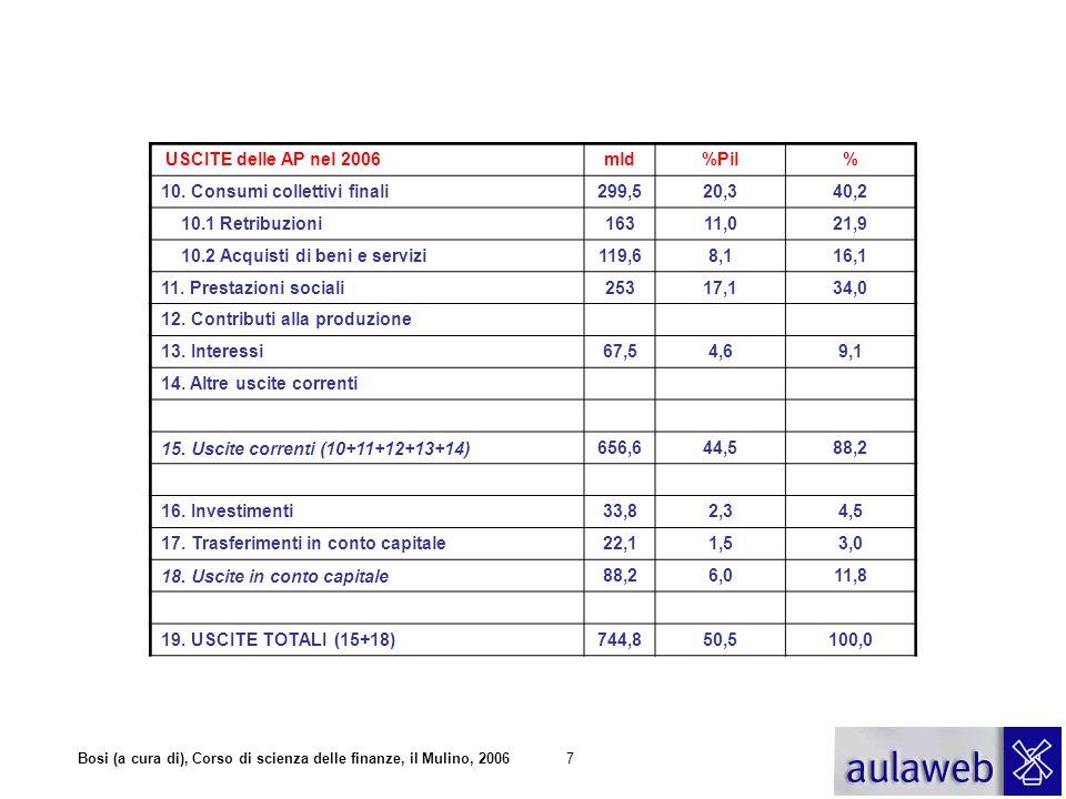 USCITE delle AP nel 2006 mld. %Pil. % 10. Consumi collettivi finali. 299,5. 20,3. 40,2. 10.1 Retribuzioni.