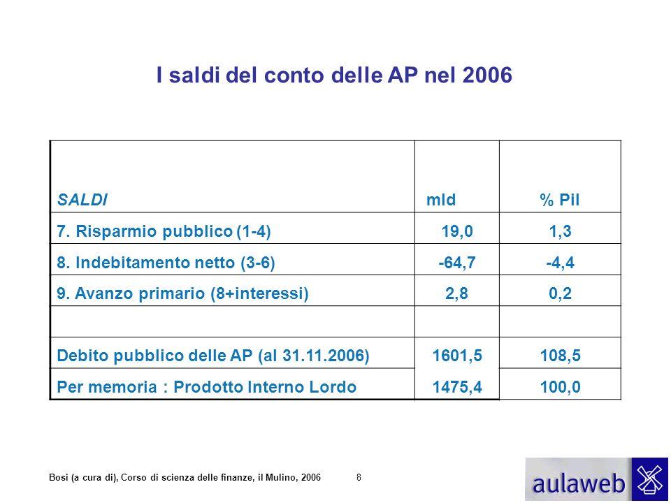I saldi del conto delle AP nel 2006