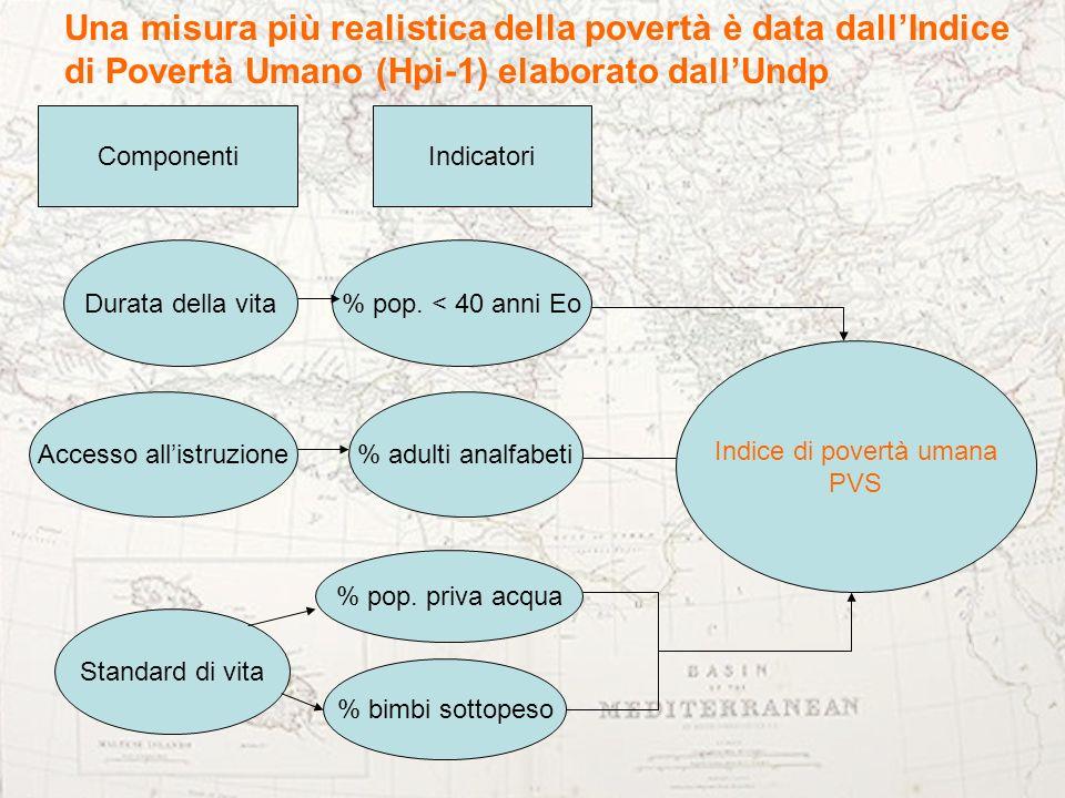 Una misura più realistica della povertà è data dall'Indice di Povertà Umano (Hpi-1) elaborato dall'Undp