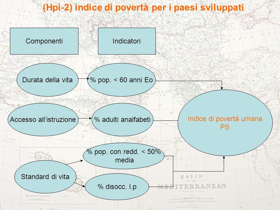 (Hpi-2) indice di povertà per i paesi sviluppati