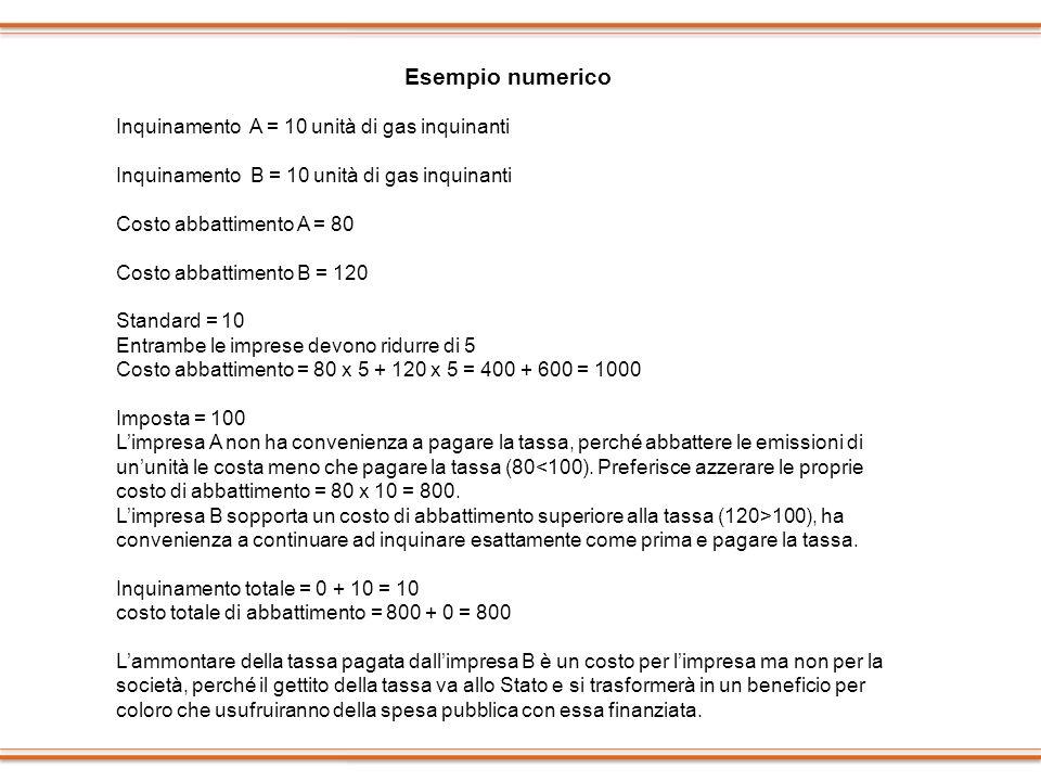 Esempio numerico Inquinamento A = 10 unità di gas inquinanti