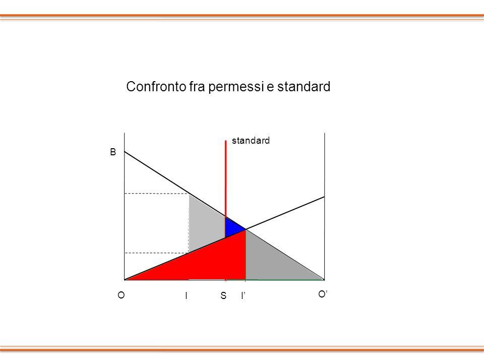 Confronto fra permessi e standard