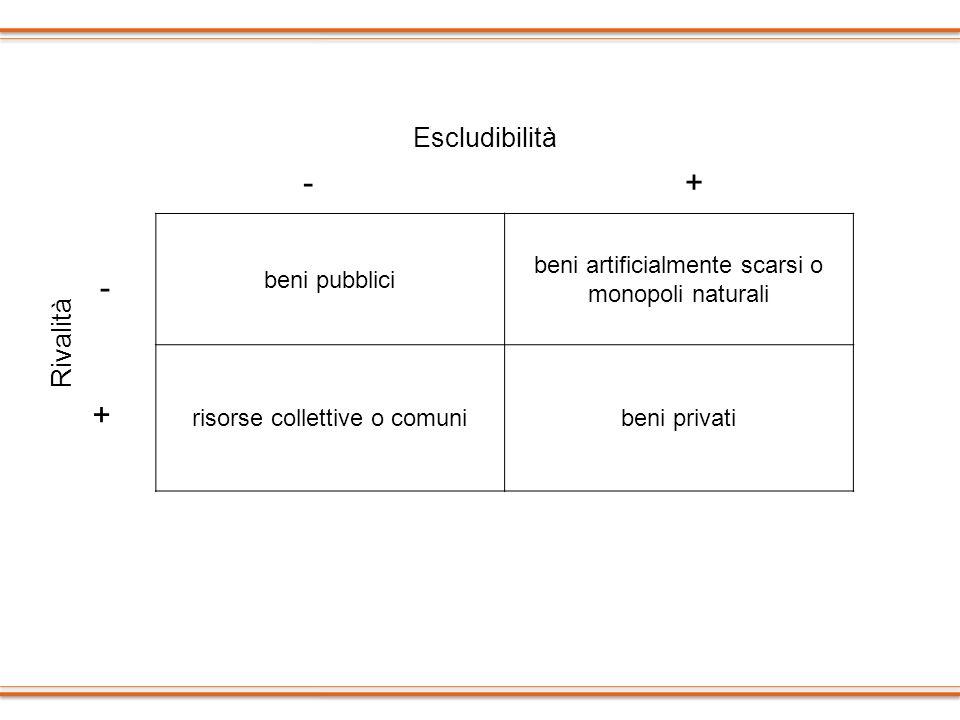 - + - + Escludibilità Rivalità beni pubblici