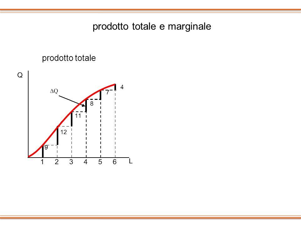 prodotto totale e marginale
