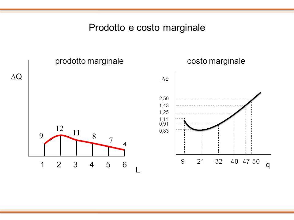 Prodotto e costo marginale