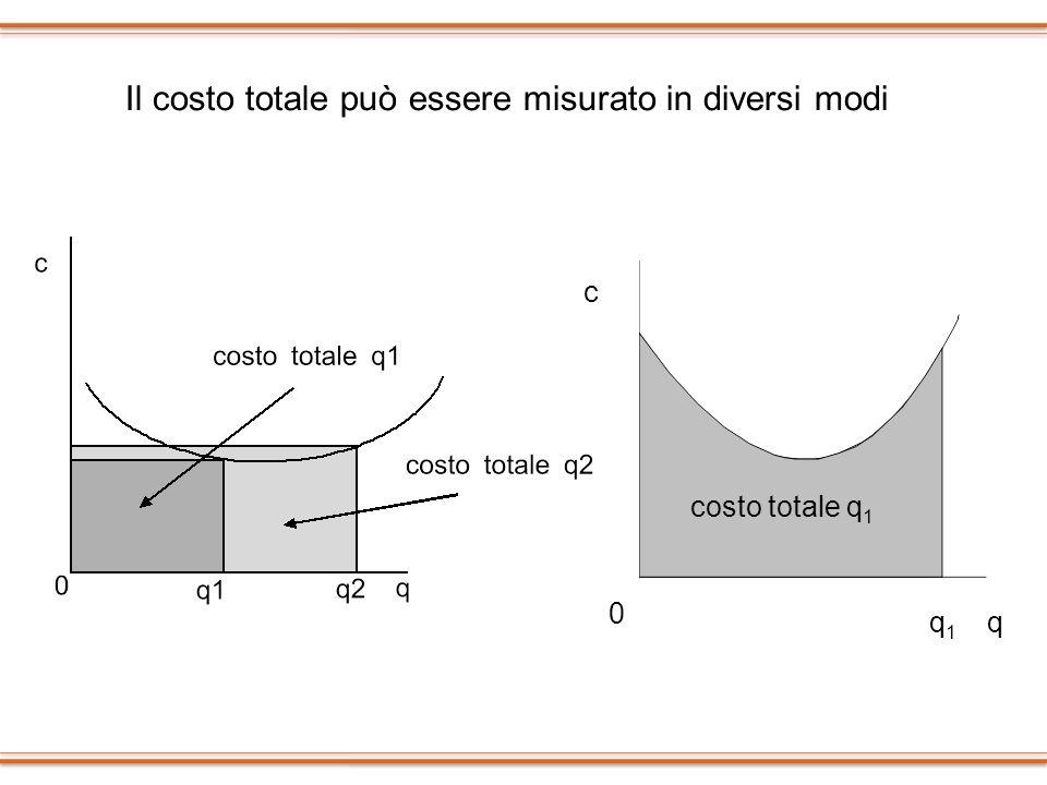Il costo totale può essere misurato in diversi modi