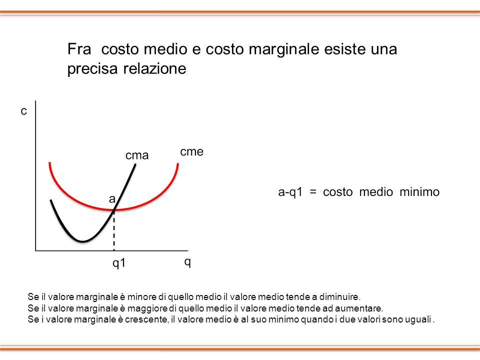 Fra costo medio e costo marginale esiste una precisa relazione