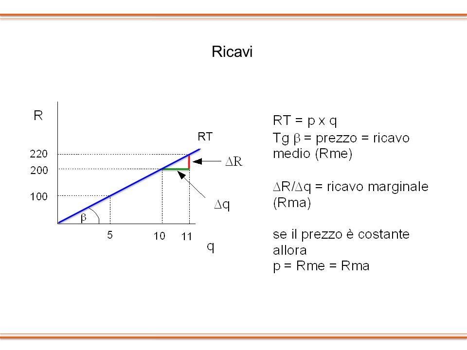 Ricavi RT