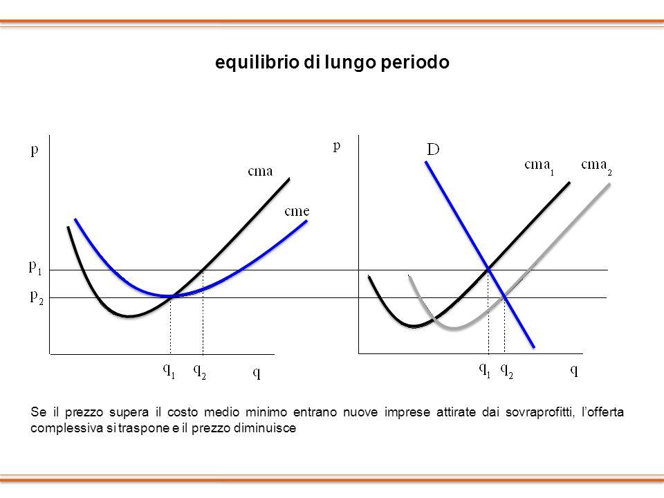 equilibrio di lungo periodo