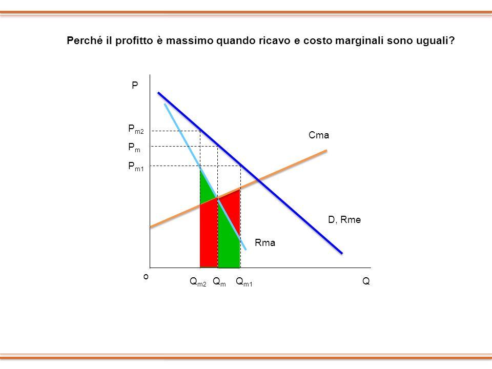 Perché il profitto è massimo quando ricavo e costo marginali sono uguali