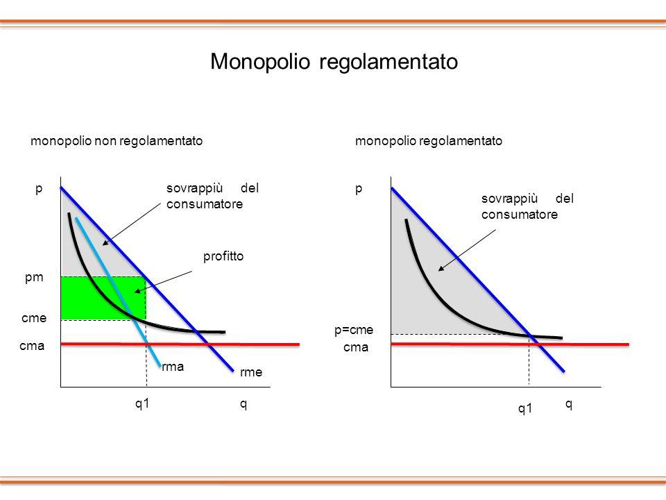 Monopolio regolamentato