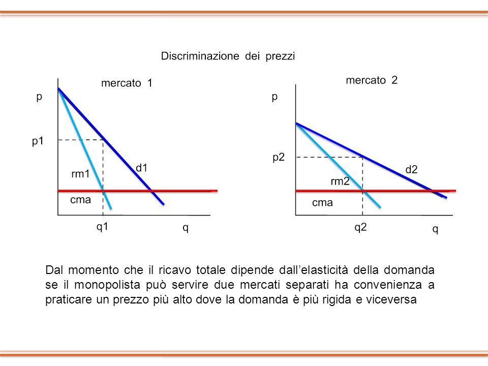 Dal momento che il ricavo totale dipende dall'elasticità della domanda se il monopolista può servire due mercati separati ha convenienza a praticare un prezzo più alto dove la domanda è più rigida e viceversa
