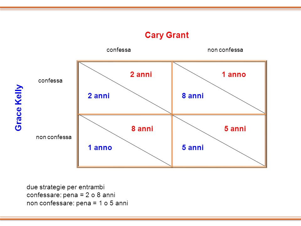 Cary Grant Grace Kelly 2 anni 1 anno 2 anni 8 anni 8 anni 5 anni