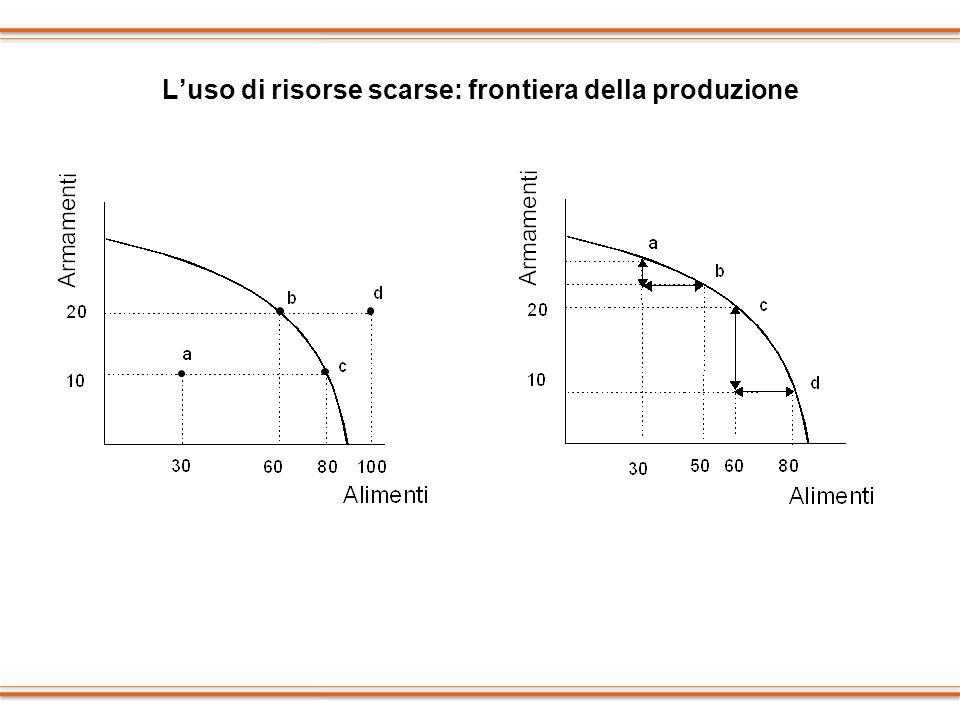 L'uso di risorse scarse: frontiera della produzione