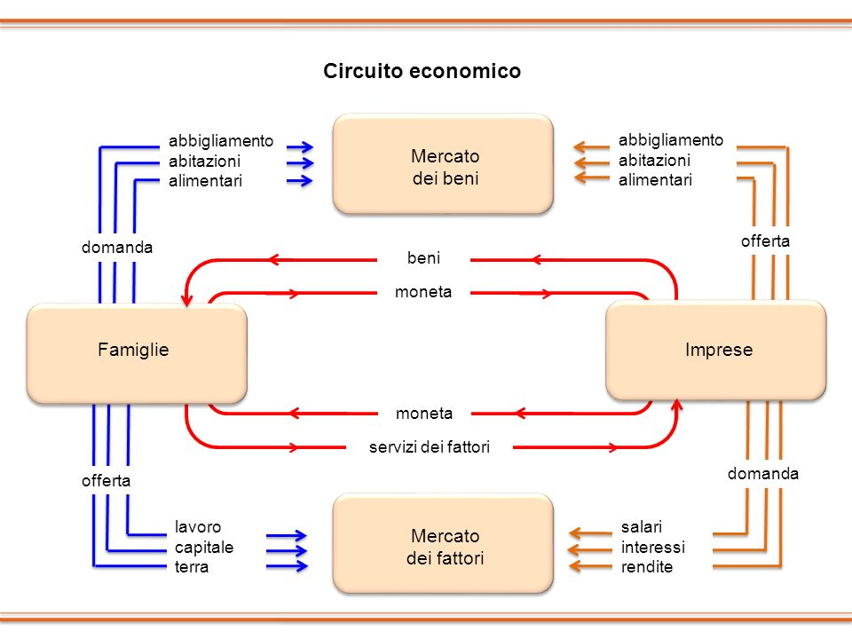 Circuito economico Mercato dei beni Famiglie Imprese Mercato