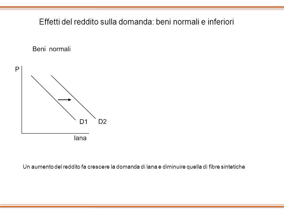 Effetti del reddito sulla domanda: beni normali e inferiori