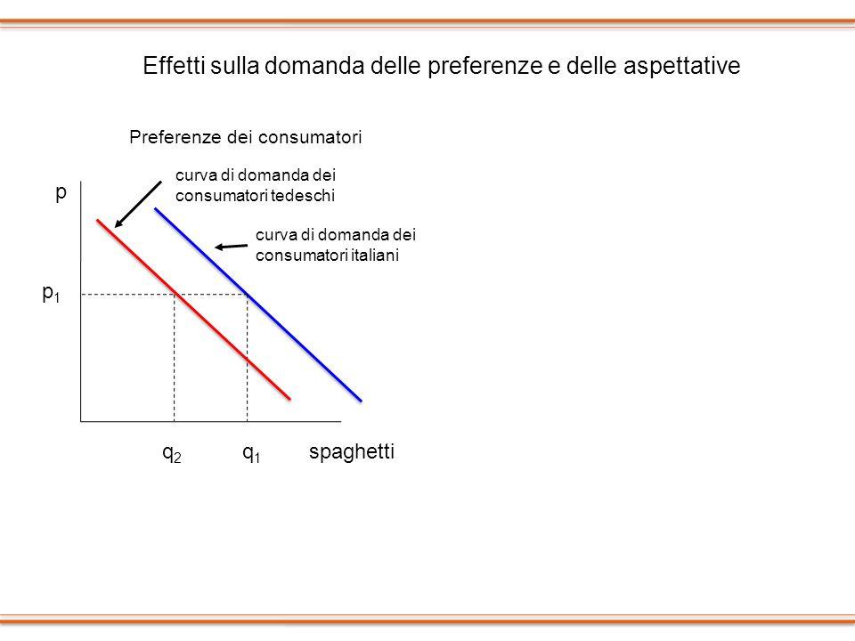 Effetti sulla domanda delle preferenze e delle aspettative