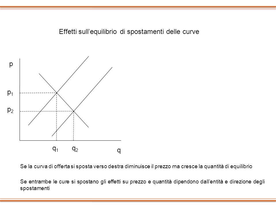 Effetti sull'equilibrio di spostamenti delle curve