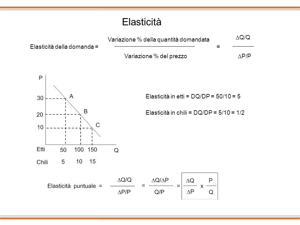 Elasticità DQ/Q Variazione % della quantità domandata