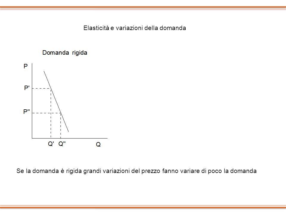 Elasticità e variazioni della domanda