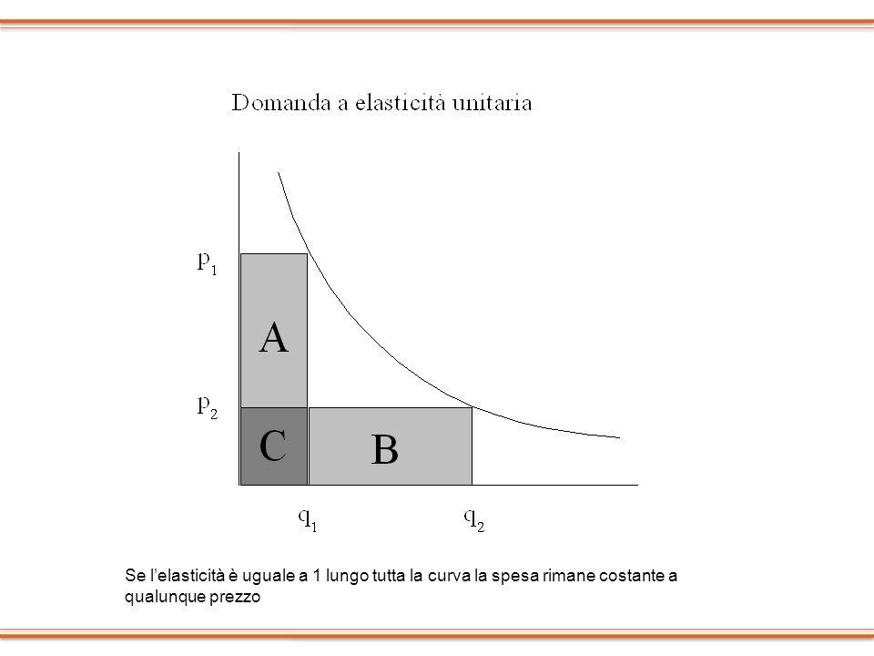 Se l'elasticità è uguale a 1 lungo tutta la curva la spesa rimane costante a qualunque prezzo