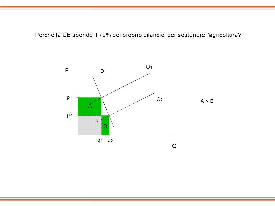 Perché la UE spende il 70% del proprio bilancio per sostenere l'agricoltura